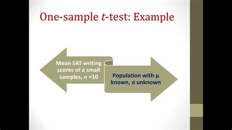 One Sample and Paired Sample t Test Tutorial - YouTube