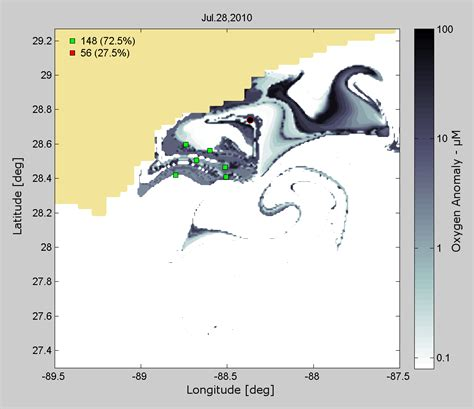 Gulf of Mexico Topography Played Key Role in Bacterial