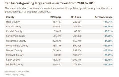 Texas Leads in Population Growth with Hays & Comal