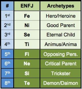 Type and Archetype in Dreams - Personality Type in Depth