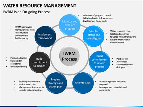 Water Resource Management PowerPoint Template | SketchBubble