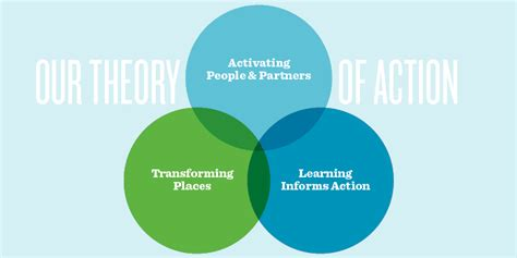Theory of Action - Center for Resilient Cities