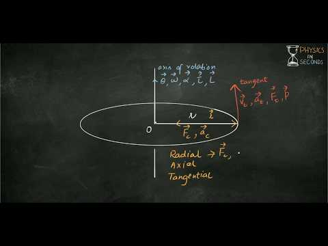 How to understand axial, tangential, radial, centrifugal