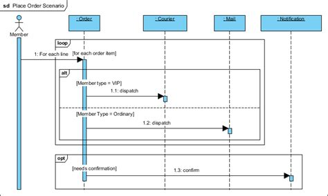 What is Sequence Diagram - ArchiMetric