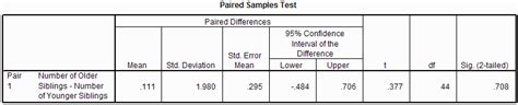 Using SPSS for t-Tests